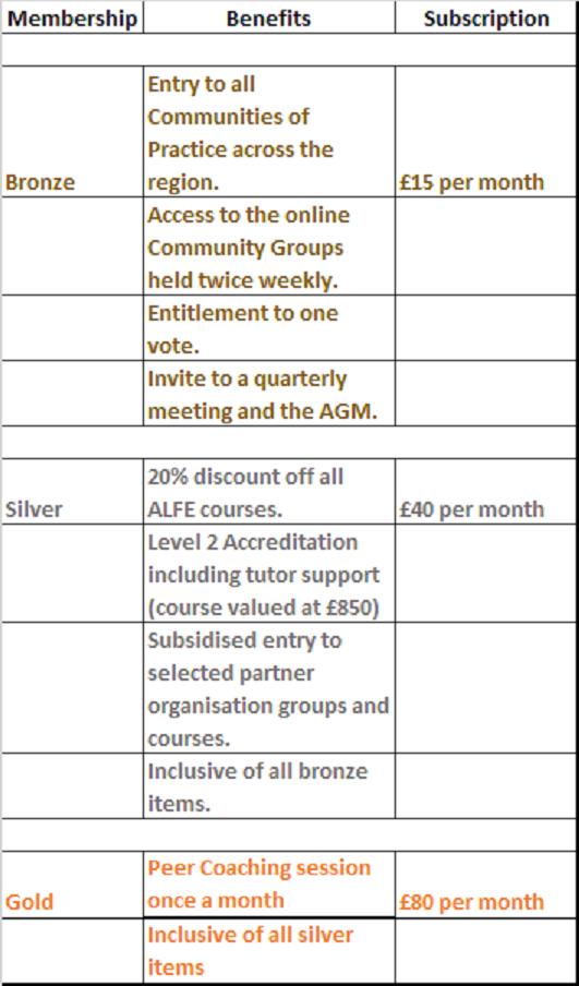 Membership table Aug 19